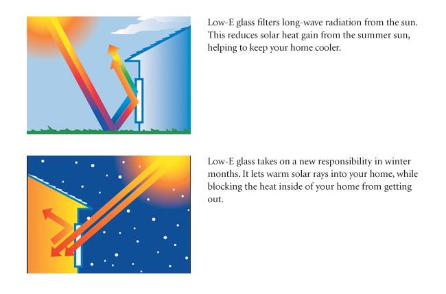 low-e-glass-solar