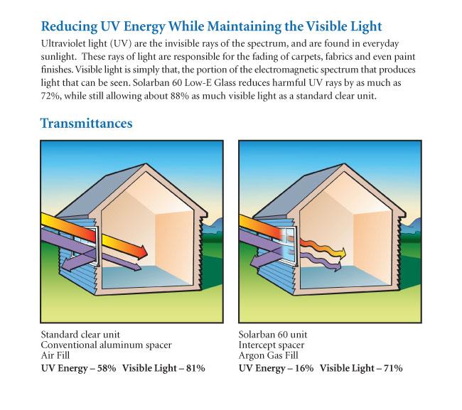 low-e-glass-uv-energy